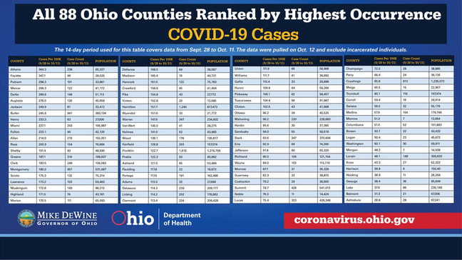 Gov Dewine Warns Of Dramatic Rise In Covid 19 Cases Positivity Rate Wrgt